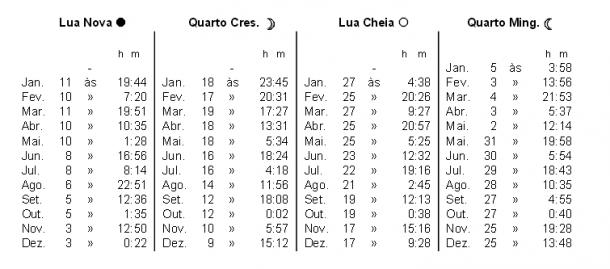 fases da lua 2013 portugal